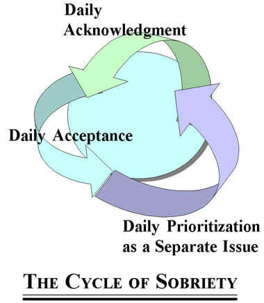 the cycle of sobriety